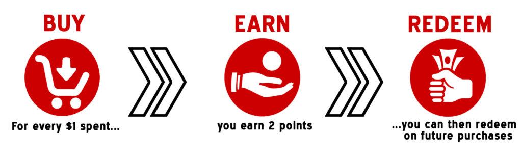 Buy - Earn - Redeem & SAVE